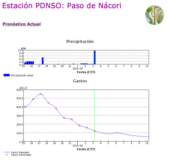 Stream flow gauge at Paso Nacori on the Rio Aros